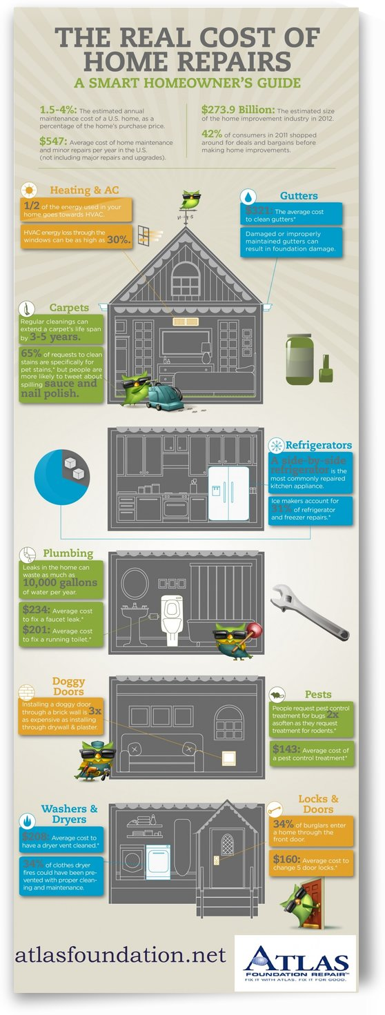 Infographic- Real cost of Home repairs by Maria Lena