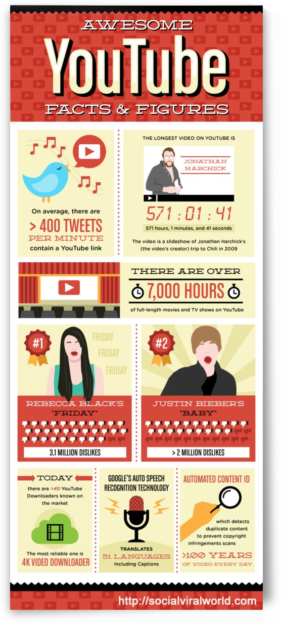 YT - Facts and Figures Infographic by Kristinne Blaker