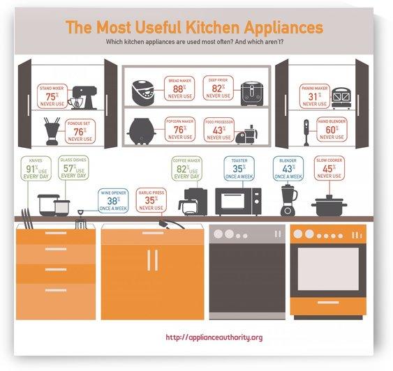 Wonderful & Useful Appliances ! by Zetta Koppes